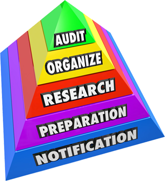Audit, Organize, Research, Preparation, Notification